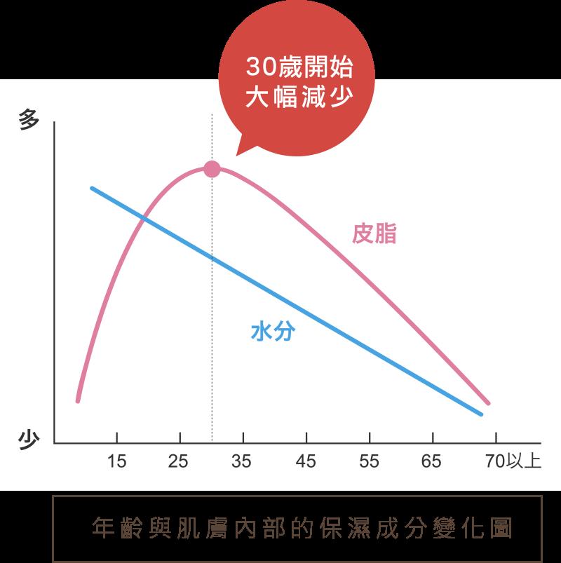 Image result for 肌膚保水量 年齡